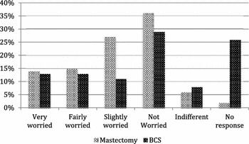 Psychological concerns associated with having a mastectomy