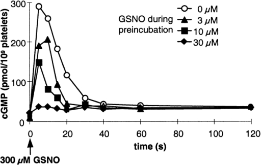 NO-induced desensitization of the cGMP response in human platelets. Platelets preincubated for 3 min with the indicated concentrations of GSNO were stimulated with a maximally effective GSNO concentration (300 μM; indicated by the arrow). cGMP accumulation at the indicated time points was determined by RIA. Shown is a representative experiment out of a total of three experiments performed in duplicates.