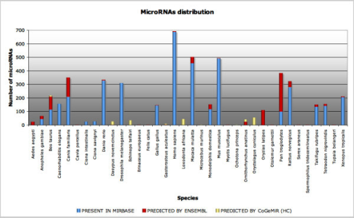 MicroRNAs distribution across analyzed species. The chart reports the distribution of microRNAs in different species. On the Y-axis the absolute number of microRNAs is reported, on the X-axis the name of the species. In yellow the CoGemiR high confidence (HC) prediction, in red the EnsEMBL prediction and in blue the microRNA present in miRBase.