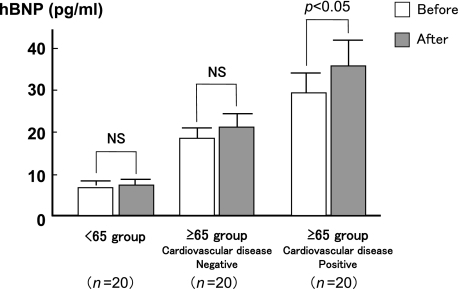 Baseline and post-endoscopy human brain natriuretic peptide (hBNP) levels in patients aged <65 years and patients ≥65 years with and without cardiovascular disease. All data were expressed as mean ± SD. Analyses were conducted using Student's t test. In the ≥65 year age group with cardiovascular disease, hBNP level was significantly greater than at baseline (p<0.05).