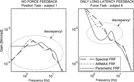Model fits using incorrect neuromusculoskeletal model structures. Magnitude and phase of the parameterized models (solid lines) are shown on top of the frequency response functions from the ARMAX-approximated signals (averaged over four repetitions, represented by dotted lines). As a reference, the spectral frequency response functions estimated from the measured signals (averaged over four repetitions) are shown by dashed lines. The behavior was measured in response to the 0.7 Hz perturbation bandwidth. Left: fit results of a model without GTO muscle force feedback on data of a typical subject performing a PT. Right: fit results of a model with long-latency instead of short-latency reflexes on data of a typical subject performing an FT