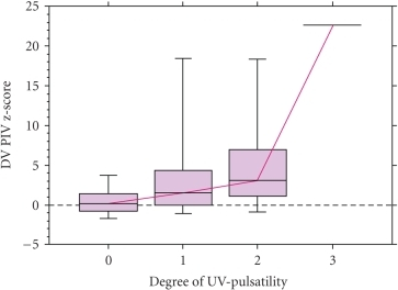 Umbilical venous pulsations in relationship with ductus venosus z-score of pulsatility index for veins. 0 = normal blood velocity; 1 = flow with a single pulsation; 2 = double pulsation; 3 = triple pulsating flow pattern.