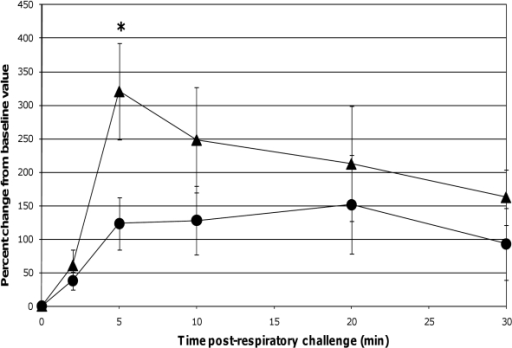 Changes in Pp post-respiratory challenge with ASA.The Pp of ASA-sensitized pigs was continuously monitored from 2 minutes before to 30 minutes after animals were intratracheally challenged with ASA on study day 70. Based on at least a 30 second interval of these recordings around the indicated times post-respiratory challenge, the average values for Pp were determined and are presented as the mean ± SEM percent change relative to the baseline (0 minutes) value for the probiotic-fed pigs (n = 6) and control pigs (n = 5). Average percent changes for Pp in probiotic-fed pigs (filled circles) and in control animals (filled triangles) are shown. A significant difference between the relative percent change in Pp for the probiotic-fed and control groups is indicated by * (p ≤0.05) (Student's t test, unpaired).