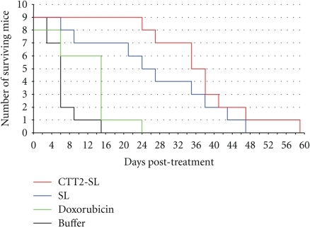 Kaplan-Meier plot of the survival of tumor bearing mice.  Mice were treated with doxorubicin (9 mg/kg), administered either as CTT2-SL liposome or Caelyx. Controls were injected with doxorubicin (9 mg/kg) or saline dilution buffer. Injections for each treatment group were made at day 0, day 3 and day 6, respectively.