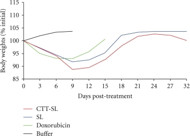 Mouse body weight changes in each treatment group during the first 32 days of the trial.  Mice were treated with 9 mg/kg doxorubicin (calculated doxorubicin equivalents) or saline dilution buffer at day 0, 3 and 6.  All values are expressed as mean of 9 mice.