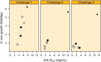 Relation between measured in vitro and estimated in vivo parasite growth.Relation between GIA IC50 values and estimated in vivo growth during the three intravenous parasite challenges.