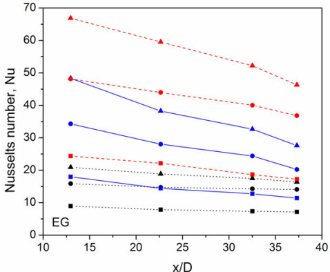 Heat transfer measurement of f-HEG dispersed EG based nanofluids. Black dotted lines, blue solid lines, and red dashed lines are for EG alone, 0.005% of f-HEG and 0.01% of f-HEG, respectively. Symbols represents Re = 250 (square), Re = 550 (circle), and Re = 1000 (triangle).