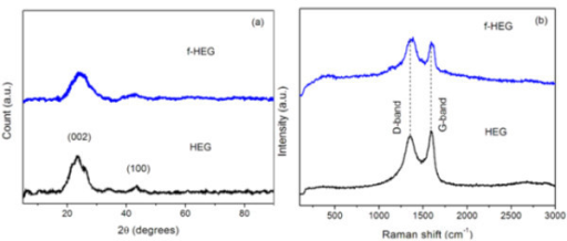 Crystallographic study (a) X-ray diffractogram and (b) Raman spectra of HEG and f-HEG.