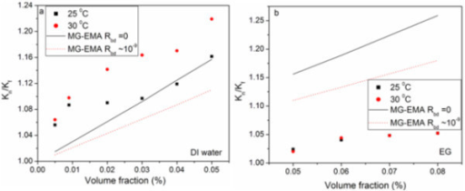 Correlation of experiment with theory. The enhancement of effective thermal conductivity of Kn/Kf as a function of volume fraction correlated for Maxwell-Garnet effective medium approximation (MG-EMA) for (a) DI water and (b) EG based f-HEG dispersed nanofluids.