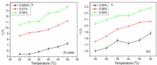 Normalized electrical conductivity of f-HEG dispersed (a) DI water and (b) EG based nanofluids for different volume fractions and varying temperatures.