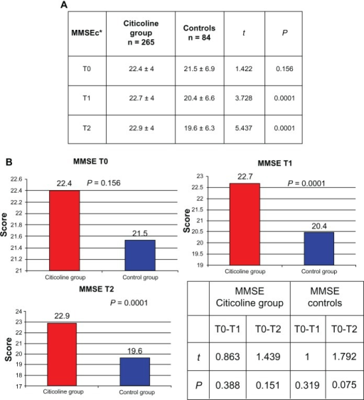 Comparison of corrected MMSE levels between citicoline group and controls.Notes: *MMSEc = MMSE corrected according to age and education. T0 = baseline; T1 = 3 months; T2 = 9 months.Abbreviations: MMSE, mini mental state examination; MMSEc, mini mental state examination corrected (for age and education).