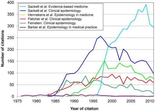 Citations to 6 books on clinical epidemiology (total, 13,272 citations).