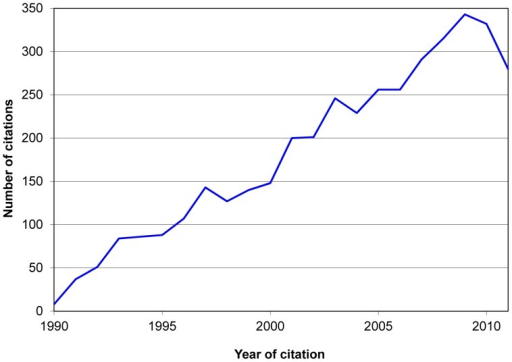 Evolution of the 3,968 citations received by W. Willett's 'Nutritional epidemiology'.