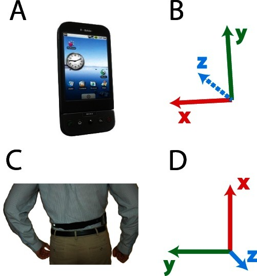 Data acquisition setup.A) The G1 android mobile phone used in this experiment. B) The axes of the tri-axial accelerometer relative to the image in A–xyz as red, green, blue, respectively. C) The phone was placed on the back of the subject so that the three axes pointed up, left, and to the back of the subject, as indicated in D.