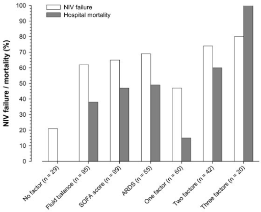 Interaction of risk factors for failure of non-invasive ventilation and hospital mortality. Fluid balance denotes cumulative fluid balance ≥ 2 L in the first 72 hours of intensive care unit stay. SOFA score denotes Sequential Organ Failure Assessment punctuation ≥ 4 (excluding respiratory component). ARDS denotes Acute Respiratory Distress Syndrome. P < 0.001 (Pearson Chi-square test) for both the comparisons of hospital mortality and non-invasive ventilation failure and risk factors interaction.