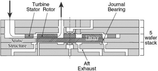 Schematic cross-section of the micro-motor integrated with gas bearing.