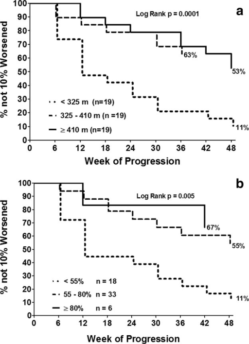 (a) Kaplan–Maier survival for time to 10% progression on 6MWD for 3 groups, based on initial 6MWD (<325 m, 325 to <410 m, and ≥410 m). (b) Kaplan–Meier analysis of time to 10% worsening in 6MWD based on initial percent predicted 6MWD at baseline for 3 groups (percent predicted 6MWD <55%, percent predicted 6MWD 55% to <80%, and percent predicted 6MWD ≥80%).