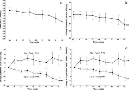 (a) 6MWD in meters (mean ± SEM) for all placebo-treated patients. (b) Percent predicted 6MWD (mean ± SEM) using age and height − calculated value for all placebo-treated patients. (c) Change in 6MWD in meters (mean ± SEM) for steroid-treated DMD patients <7 years old (n = 6) and ≥7 years old (N = 34). (d) Change in percent predicted 6MWD (mean + SEM) using age and height − calculated value for steroid-treated DMD patients <7 years old (n = 6) and ≥7 years old (N = 34).