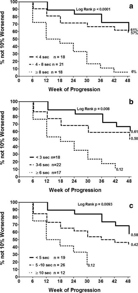 (a) Kaplan–Meier analysis of time to 10% progression in 6MWD by time to stand for 3 groups (time to stand <4 s, 4 to < 8 s, and ≥8 s/cannot stand). (b) Kaplan–Meier analysis of time to 10% worsening in 6MWD by time to climb 4 stairs for 3 groups (time to climb 4 stairs <3 s, 3 to <6 s, and ≥6 s/cannot climb). (c) Kaplan–Meier analysis of time to 10% worsening in 6MWD by time to run/walk 10 m for 3 groups (10-m run/walk <5 s, 5 to <10 s, and ≥10 seconds).