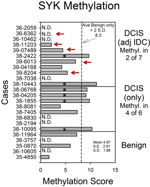 SYK promoter methylation.The mean value for promoter methylation at 4 CpG islands was plotted for each case. DCIS cases are arranged by whether adjacent IDC was absent or present, and benign only cases are shown for comparison (mean 4.97+/−1.68 S.D., 2.91 S.E.). The dashed line indicates the mean of the benign cases plus 2 S.D. (8.3). Red arrows indicate cases where FISH identified allelic loss.