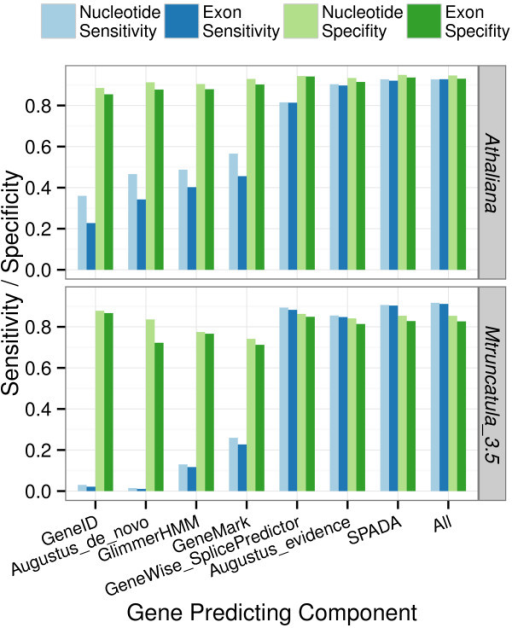 Performance comparison of different gene prediction components. Search E-value threshold is set to 0.001 by default.