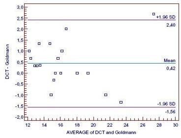 "Bland-Altman plot for the comparison of DCT, SmartLens®, and Goldmann tonometry. Outer lines indicate 95% ""agreement limits"" (d ± 1.96*sd)."