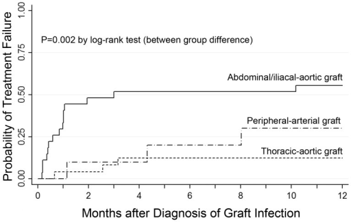 Comparison of time to treatment failure in different types of prosthetic vascular graft infections.Infections are compared with respect to the location of the prosthetic vascular graft using Kaplan-Meier estimates.