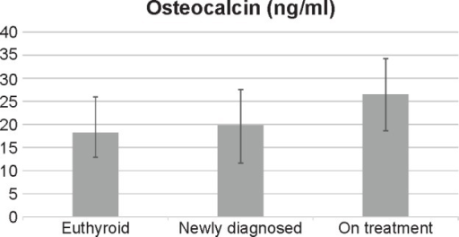 Distribution of osteocalcin among the study groups.