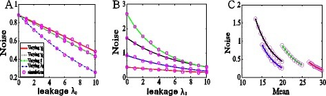Effects of promoter leakage on gene expression noise. (A) The dependence of the noise intensity on the promoter leakage rate in the case that the gene product amount is fixed at a certain value, showing the noise intensity is always a monotonically decreasing function of the leakage rate, regardless of ways to keep the average expression level fixed (e.g., decreasing the transition rate from OFF to ON (γ1) (solid red line); increasing the transition rate from ON to OFF (γ0) (black dotted line); increasing the feedback strength (f) (green dashed line); decreasing the maximum transcription rate (λ1) (blue dash dot line). (B) Results in the case that the mean expression is not fixed, showing that increasing the leakage rate reduces the expression noise, where 4 colored lines correspond to 4 different sets of parameter values: λ1 = 40, γ0 = 0.1, γ1 = 0.1, f = 0.01(green); λ1 = 40, γ0 = 0.1, γ1 = 0.2, f = 0(red); λ1 = 40, γ0 = 0.2, γ1 = 0.1, f = 0(black); λ1 = 30, γ0 = 0.1, γ1 = 0.1, f = 0(blue). This subfigure shows that the conclusion that promoter leakage always reduces noise is independent of model parameters. (C) The noise as a function of the mean for different values of the leakage rate, where the parameter values are the same as those used in Figure 2(B). The subfigure shows that the larger the promoter leakage rate is, the more is the number of gene product molecules, implying that promoter leakage always reduces expression noise. In Figure 2(B) and (C), lines represent theoretical results whereas circles represent stochastically simulating results.