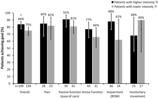 Proportion of patients who achieved their primary goal with BoNT-A therapy based on intensity of therapeutic input (TI). (* p < 0.05; Error bars correspond to lower and upper confidence limits of 95% CI. ROM, range of movement; CI, confidence interval).