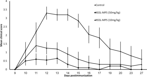 Comparison of the therapeutic efficacy of 50 and 10mg/kg NSSL-MPS in the acute EAE mice model.SJL mice were treated by IV injections on days 10, 12, 14 post-immunization with saline (control) (◆), 10mg/kg NSSL-MPS (▲) or 50mg/kg NSSL-MPS (■).