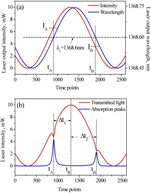 (a) DFB-LD output intensity (red) and wavelength (blue) with a phase shift of 0.1π; (b) Transmitted light intensity (red) and absorption peaks (blue).
