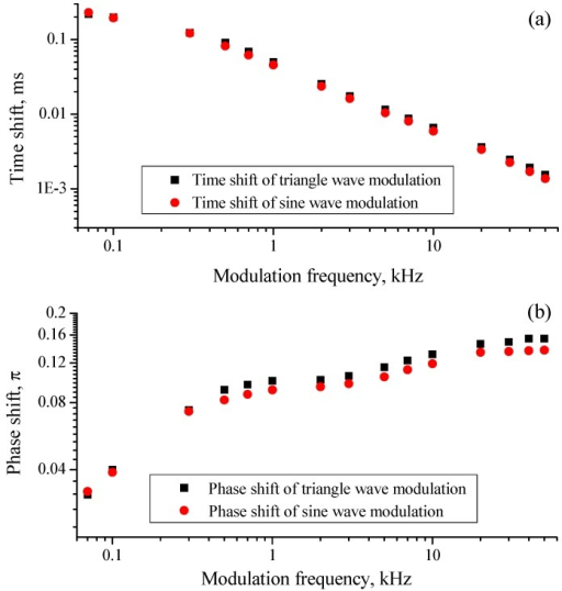 (a) Time shift of triangle wave modulation (black square) and sine wave modulation (red dot) at modulation frequencies from 50 Hz to 50 kHz; (b) Phase shift of triangle wave modulation (black square) and sine wave modulation (red dot) at modulation frequencies from 50 Hz to 50 kHz. All the axes are logarithmically scaled.