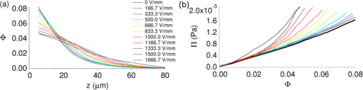 Effect of an electric field (E = 0 V/mm to E = 1666.7 V/mm) on sedimentation equilibrium.0.8 μm diameter PMMA colloids in 70:30 decalin/TCE in the presence of gravity. (a) Sedimentation profiles become progressively more extended as a function of the field strength. (b) The zero-field equation of state (field strengths are as in the legend in (a)) is consistent with hard spheres (the solid black line is the Carnahan-Starling equation of state), while the osmotic pressure is increasingly higher than the hard-sphere value with increasing field strength.