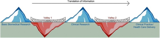 "Bridging the ""Death Valleys"" of the Canadian healthcare landscape. Depiction of the barriers to putting research into practice in the Canadian healthcare landscape. In order to ensure that the system is sustainable and to enhance health outcomes, it is critical to bridge the gap between research and clinical practice. Valley 1 depicts the limited ability to translate information from basic biomedical research to clinical science and knowledge. Valley 2 depicts the inadequacy of the current healthcare system in synthesizing, disseminating and integrating research results into clinical practice and healthcare decision-making. To bridge the ""Death Valleys"" of the healthcare landscape, collective engagement in the strategy from all levels of government and the research community is necessary"