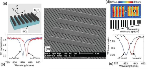 (a) Grating structure. (b) Transmission spectra of gratings with slightly different periods. (c) SEM image of a group of four blocks of FOx resist on top of a silicon nitride grating. (d) Resonance image of two groups of four blocks. The color scale indicates the resonance wavelength in nanometers. (Bottom) Illustration of decreasing the width and the spacing of the groups of resist blocks used to determine the spatial resolution for Fig. 2. (e) Measured spectra from regions indicated by the white circles in (d), showing measured data points (black markers), and fitted Gaussian curves (blue and red dashed lines).