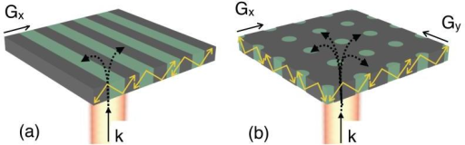 Resonant (a) 1-D and (b) 2-D surfaces. The grating vector (G) allows coupling of incident light with k-vector (k) into resonant modes (shown in yellow) of the grating layer.
