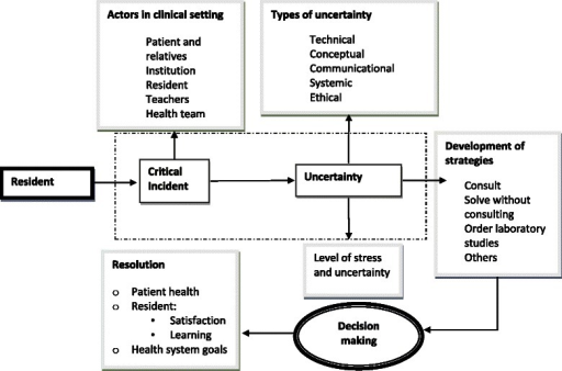 """Conceptual model of the different elements that interact when medical residents face uncertainty in clinical practice"". Uncertainty on critical incidents takes place within the clinical context and may be of different types, where distinct strategies may be activated to evaluate, decide and resolve the event. Stress and uncertainty may rise to different levels of intensity and the resolution may respond to diverse issues: patient health, resident's learning and satisfaction, and health system goals"