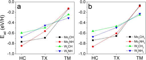 Calculated H-adsorption energy at different sites on M2X monolayers: (a) one-side H-coverage and (b) two-side H-coverage.