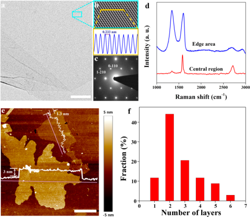 Characterization of graphene.(a) TEM and (b) local enlarged HR-TEM image of a graphene sheet. (c) SAED diffraction pattern of graphene membrane in (b). (d) Raman spectra on the edge and middle of a graphene sheet. (e) AFM image and height profile of graphene deposited on the SiO2 substrate. The thickness was ~1.3 and 3 nm. (f) Thickness distribution of water soluble graphene. Scale bar, 100 nm (a) and 2 μm (e).