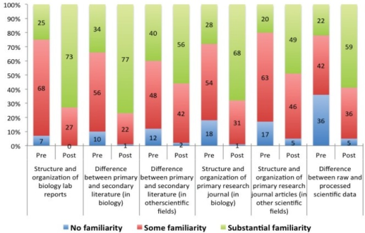 Students' reported level of familiarity with the structure of lab reports, the structure of scientific papers, and the process of preparing raw data for analysis. Numbers within bars indicate the percentage of students with each response.