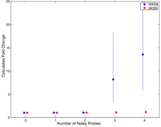 Noise test for two human lung samples replicated previously described. During a test, a certain number of perfect matches were randomly selected, and their intensities were multiplied by ten. The computations were otherwise done in the same way as in Figure 2. The MAS4 and MOID calculations are in blue and red filled circles, respectively. The error bars represent the widths of intensity ranges where 80 percent of the fold change data fall. Both methods are robust enough to stand for two noisy probes; MOID is slightly in favor for larger noise.