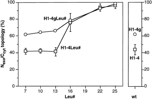 Quantitation of the topology of the constructs H14Leu# and H1-4gLeu#. The insertion experiments including those  shown in Fig. 6 were quantified by densitometric scanning of the  fluorographs. The fraction of once glycosylated protein, i.e., with  Nexo/Ccyt orientation, is presented as percent of the total of all  forms as described in the legend to Fig. 5. The values for H14Leu# represent the mean of three or more experiments with  standard deviations; those for H1-4gLeu# represent single determinations performed simultaneously.