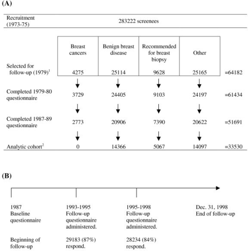 Participant Flow in the BCDDP Follow-Up Study: (A) Inclusion criteria for the analytic cohort and (B) Timeline of follow-up for participants in the analytic cohort. 1From the original screening population, the BCDDP follow-up cohort included all 4,275 women diagnosed with breast cancer, all 25,114 women with biopsies indicating benign breast disease, all 9,628 women who were recommended for breast biopsy or surgery but did not undergo either procedure, and 25,165 participants (who neither underwent nor were recommended for breast biopsy) matched to women with breast cancer or positive biopsies for breast cancer on age, time of entry into the screening program, length of cohort participation, ethnicity, and location. 2 We excluded 5,691 subjects with a cancer (other than non-melanoma skin cancer) diagnosed prior to the 1987 questionnaire, 10 women who were lost to follow-up, 4,218 women with a missing or extreme body mass index (greater than 3 standard deviations above or below the mean), and 8,242 women with inadequate physical activity information.