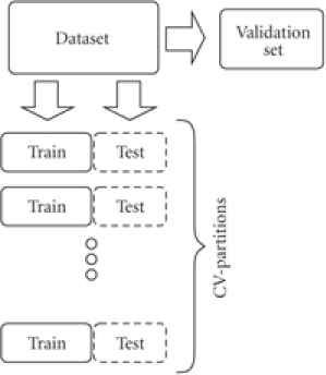 For every partition of the cross-validation, the data is divided in a training and a test set. The performance ofeach ensemble model was assessed on validation set which was initially removed and never included in model training.
