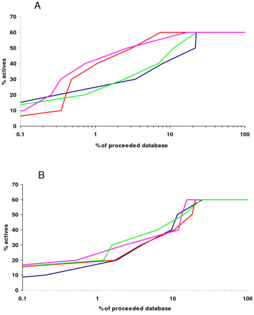 Enrichment graphs for ER (A) and NA (B) inhibitors after AMMOS minimization and rescoring. The y-axis is the % of retrieved actives versus the percentage of the database screened (x-axis): enrichment results after flexible docking step (blue); enrichment results after re-scoring employing AMMOS minimization: case 3 (red), all protein atoms inside a sphere around the ligand can move; case 4 (magenta), all side chain protein atoms inside a sphere around the ligand can move; case 5 (green), the whole protein is rigid.