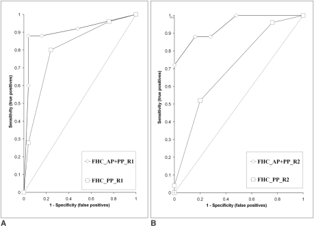 Receiver operating characteristic curves for reader 1 (A) and reader 2 (B) for the diagnosis of Fitz-Hugh-Curtis syndrome. The accuracy of the arterial phase plus portal venous phase set showed high statistical significance compared with using only the portal venous phase set for reader 2 (p = 0.0003) (B), and it nearly approached statistical significance for reader 1 (p = 0.0516) (A). The overall accuracy was superior for the arterial phase plus portal venous phase image set in respect to using only the portal venous phase set.