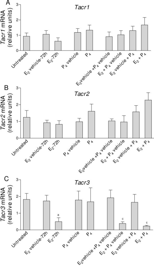 Real-time quantitative PCR analysis of A) Tacr1; B) Tacr2 and C) Tacr3 expression in uterine cDNA from mice treated with E2 and P4, alone or in combination. Uteri were collected from ovariectomized mice untreated (control) or treated with E2 (1 μg/mouse, 72 h) or its vehicle, P4 (2 mg/mouse per day for 2 days) or its vehicle, and E2 + P4 or the corresponding vehicles. Values are expressed as the fold change of each target-gene expression, relative to the geometric mean mRNA expression of 4 housekeeping genes. Each bar represents the mean of uterine cDNA samples from 5–10 different mice, with S.E.M. shown by vertical lines. aP < 0.05, E2 vs. E2 vehicle, unpaired t test; cP < 0.05, E2 + P4, E2 + P4 vehicle and E2 vehicle + P4 vs. E2 vehicle + P4 vehicle, one-way ANOVA.