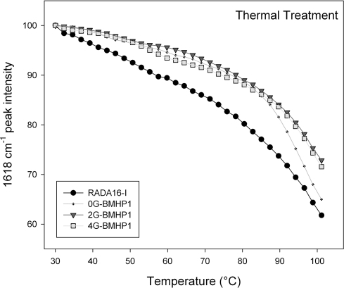 Thermal stability of the self-assembled peptides. Temperature dependence of the intermolecular β-sheet band intensity at 1618 cm−1 of the self-assembly peptides in D2O solution, from 30°C to 100°C. The FPs show a higher stability in comparison with RADA16-I. Noteworthy, 0G-BMHP1 at 100°C reduces its 1618 cm−1 peak intensity at ∼65% similarly to RADA16-I, while 2G-BMHP1 and 4G-BMHP1 at the same temperature decrease to ∼74%. Standard deviation of the data from independent experiments is smaller than the symbol size.