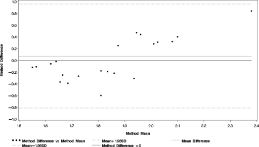 Bland and Altman plot comparison of physical activity level obtained using the second questionnaire (PALquest2) and physical activity level obtained using a combination of the doubly labeled water method and indirect calorimetry (PALref)
